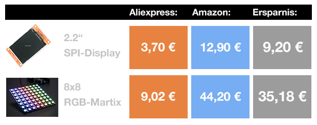 Aliexpress vs. Amazon - Preis