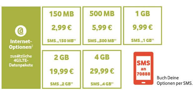 Vodafone CallYa - Datenoptionen
