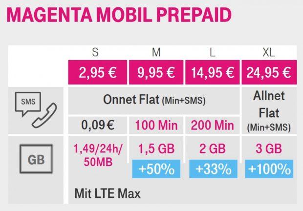 Mehr Datenvolumen Telekom